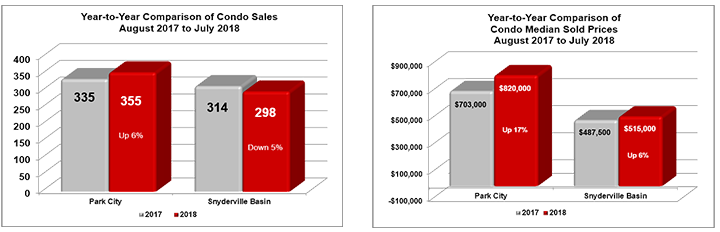 August 2017 to July 2018 Park City condo sales