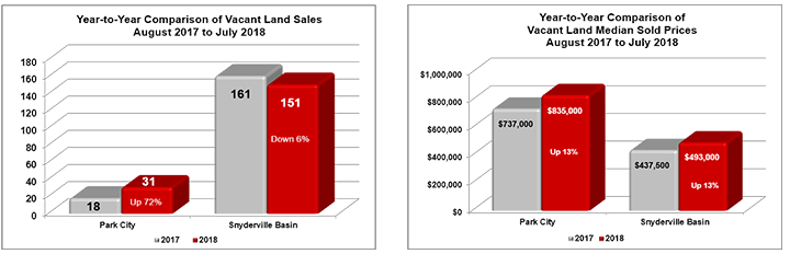 August 2017 to July 2018 Park City land sales