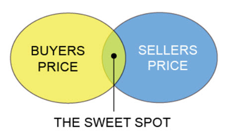 buyer and seller sweet spot diagram
