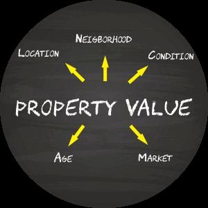 Rental Value