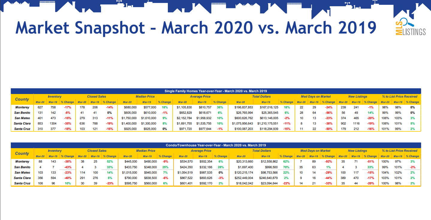 Market Update Single Family Homes and Condo/Townhomes March 2020 vs. March 2019