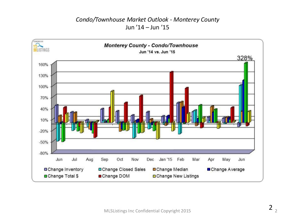 Condo, Townhouse Outlook - Monterey County June 2014 - June 2015