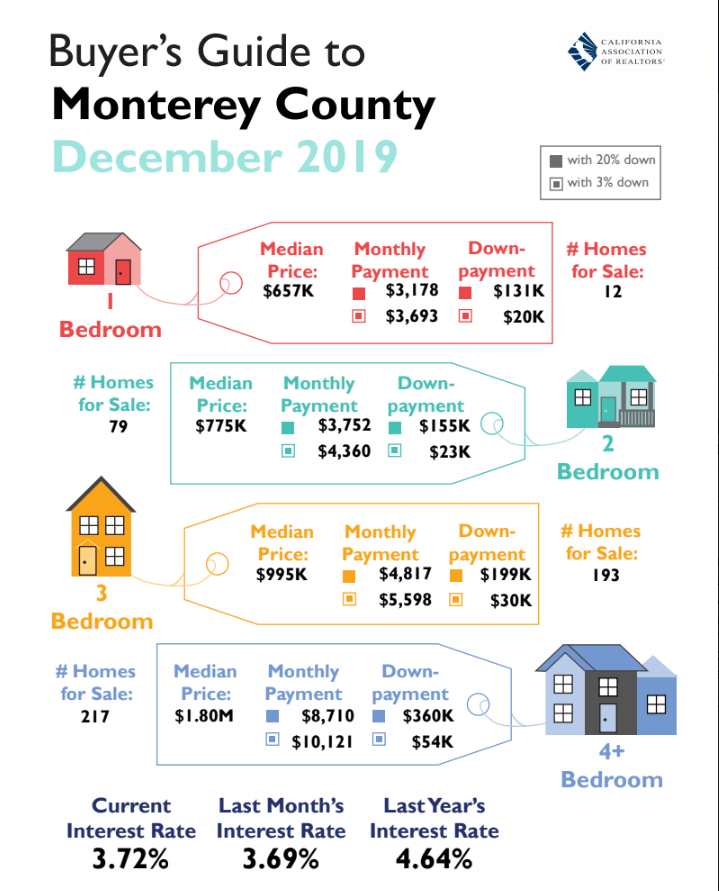 Home Buyer's Guide to Monterey County, December 2019