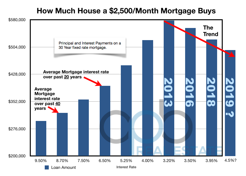 Home Purchase Power - How Much House at $2,500 a month