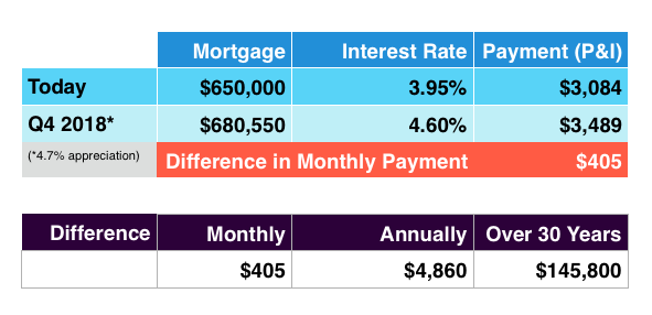 Effect of Home Appreciation AND rising interest rates on your monthly mortgage payment
