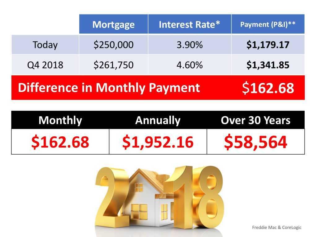 Mortgage Payment Difference 2017-2018