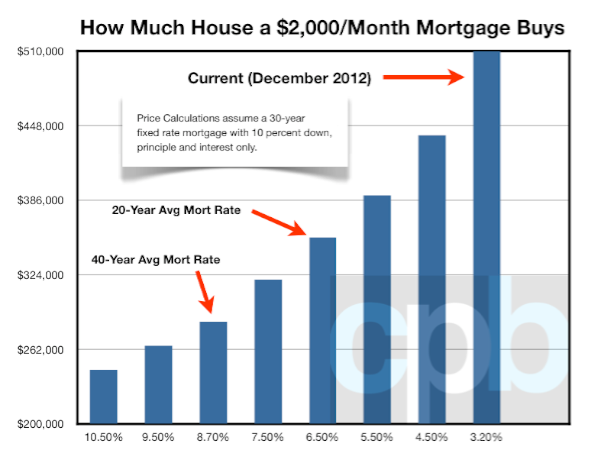 $2,000 Monthly Mortgage Buys You This Much