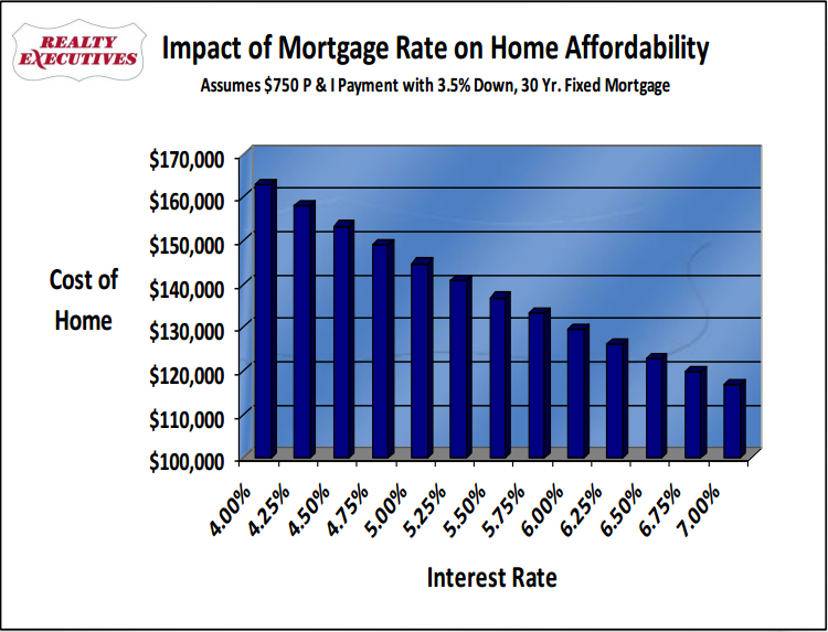 Fed Hikes Rates Mortgage Rates Climb