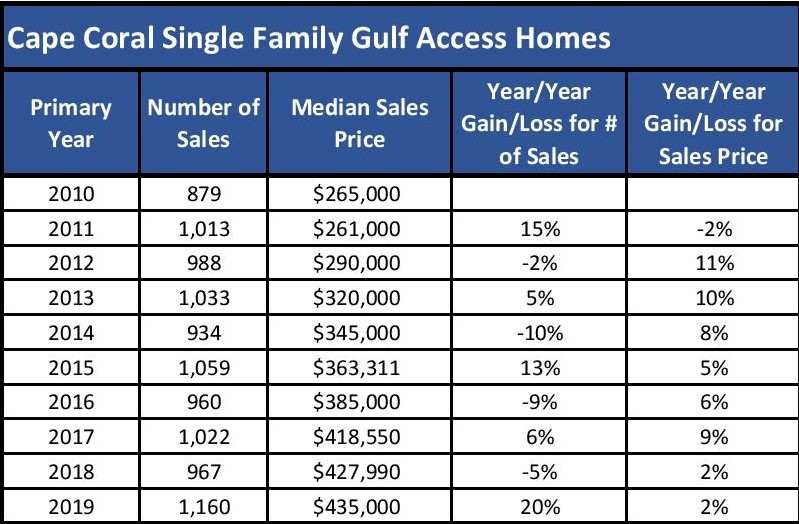 Year over year sales trends for Cape Coral Gulf Access homes for the end of year 2019