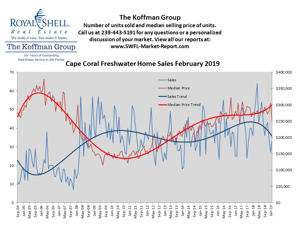 Cape Coral Fresh Water Homes Monthly Trend Report