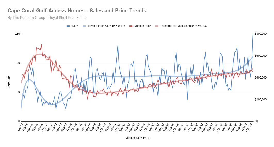 Cape Coral Gulf Access Home Sales Historical Chart