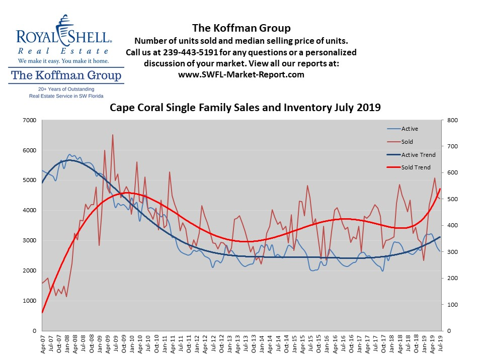 Cape Coral Single Family Sales and Inventory July 2019