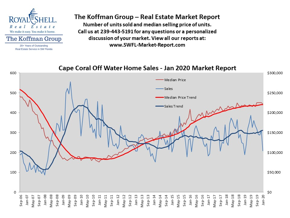 Cape Coral Off Water Single Family Home Sales - Jan 2020 Market Report