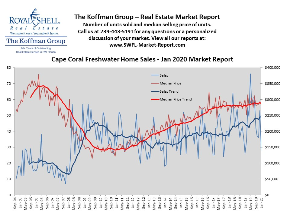 Cape Coral Off Water Home Sales - Jan 2020 Market Report