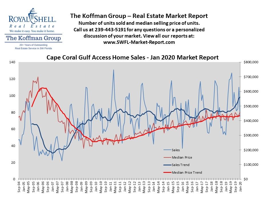 Cape Coral Gulf Access Home Sales - Jan 2020 Market Report