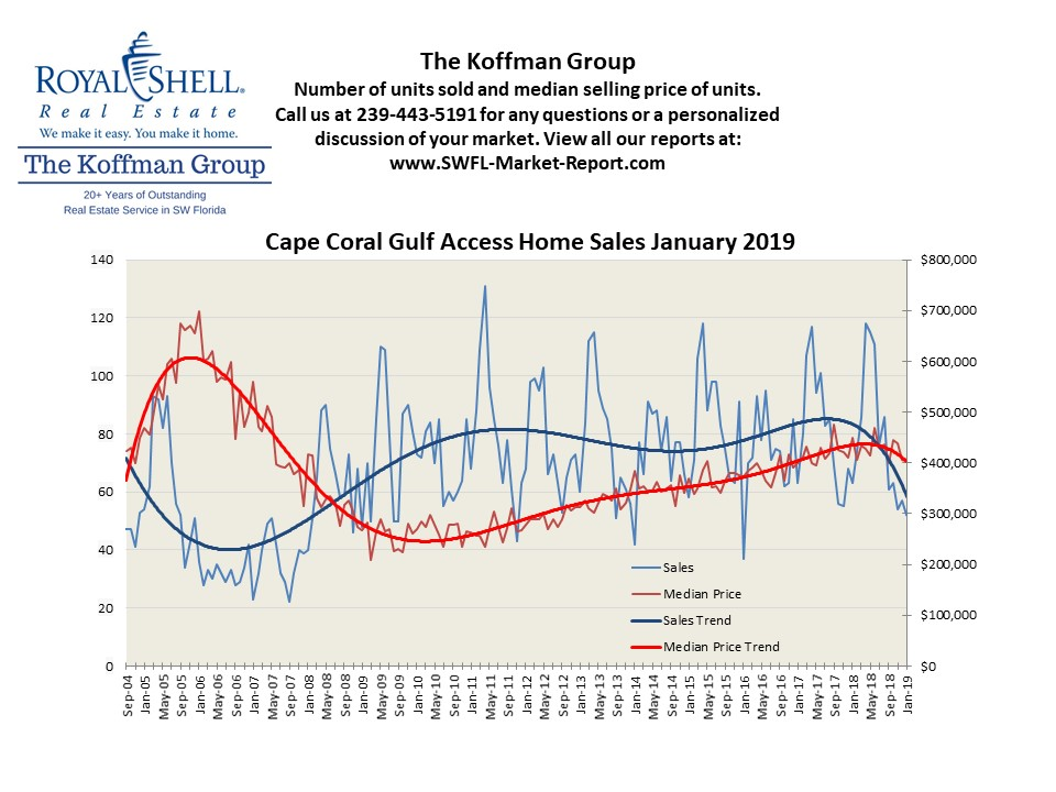 Cape Coral Gulf Access Homes Monthly Trend Report