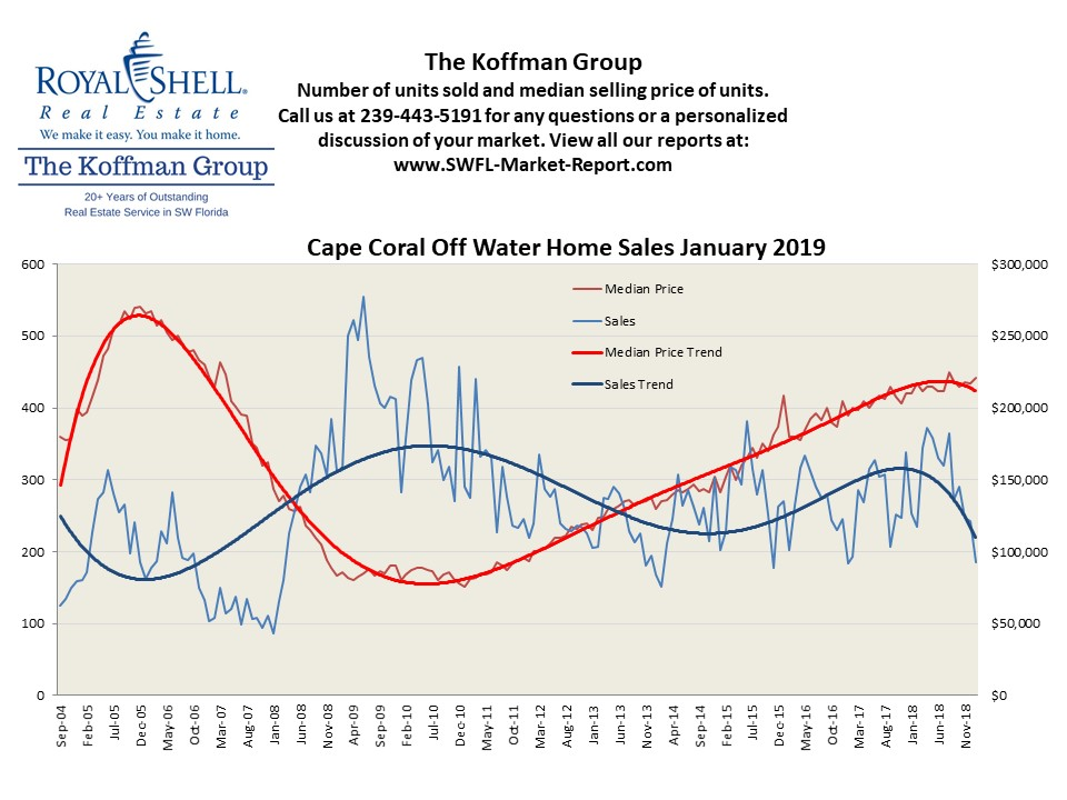 Cape Coral Off Water Homes Market Report