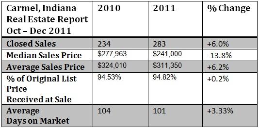 Carmel Indiana housing market report December 2011
