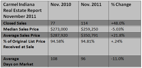 Carmel Indiana real estate report Nov. 2011