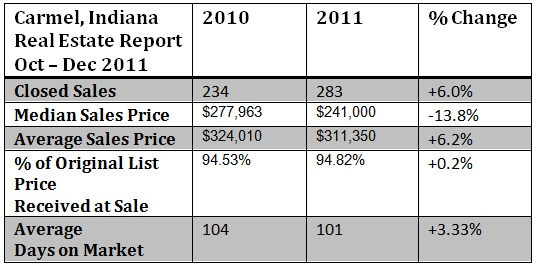 Carmel Indiana housing market report Oct - Dec 2011