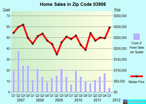 Recent Homes Sales Data and Real Estate Trends for South Berwick