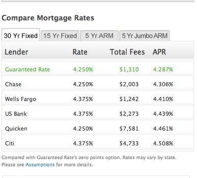 Interest Rates for November 11, 2013