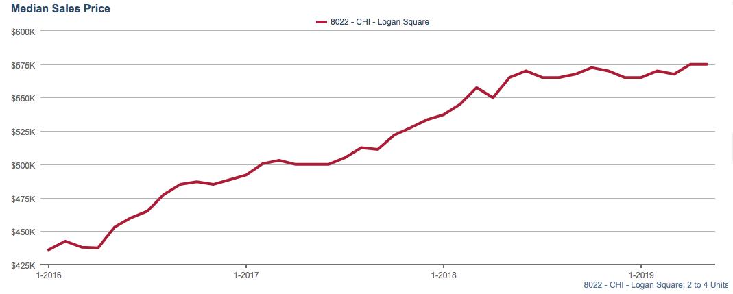 logan square market report