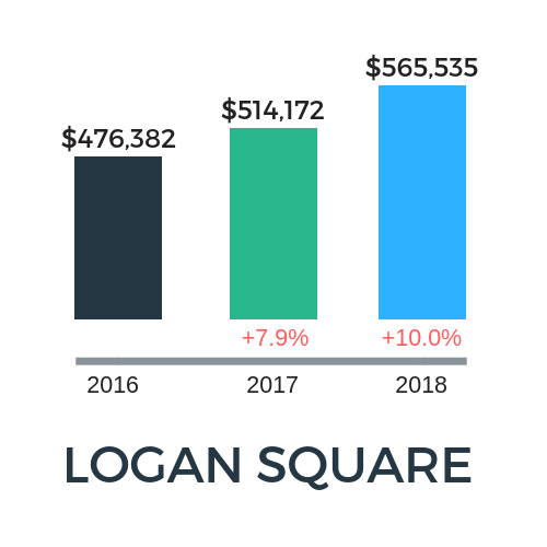 logan square real estate market trends