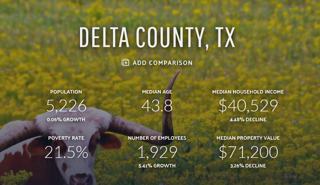 Delta County Data