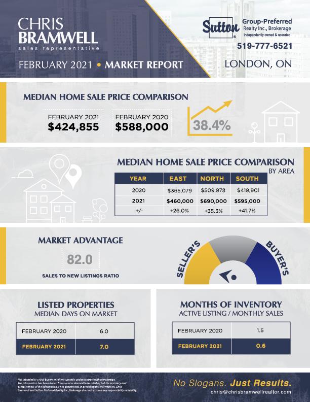 Chris Bramwell Market Report February 2021