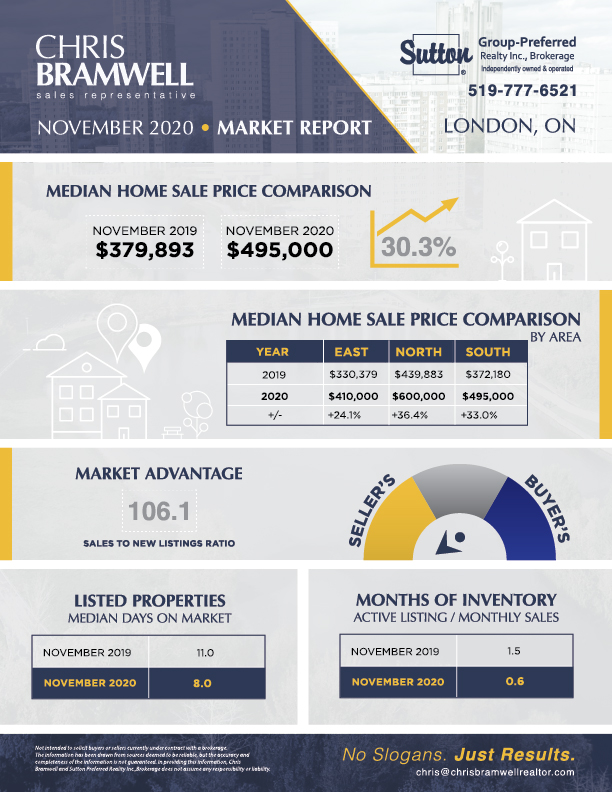 Chris Bramwell Market Report November 2020