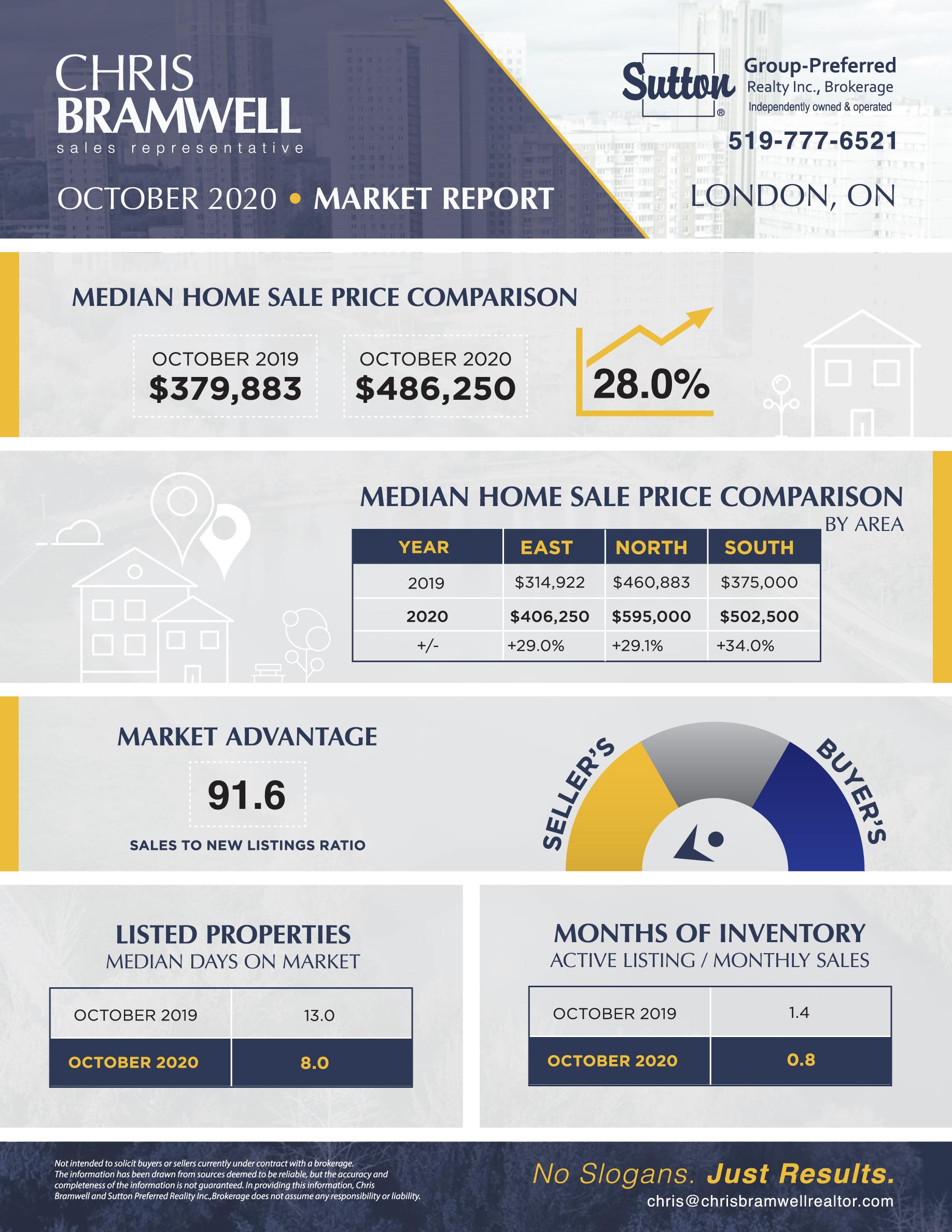 Chris Bramwell Market Report October 2020