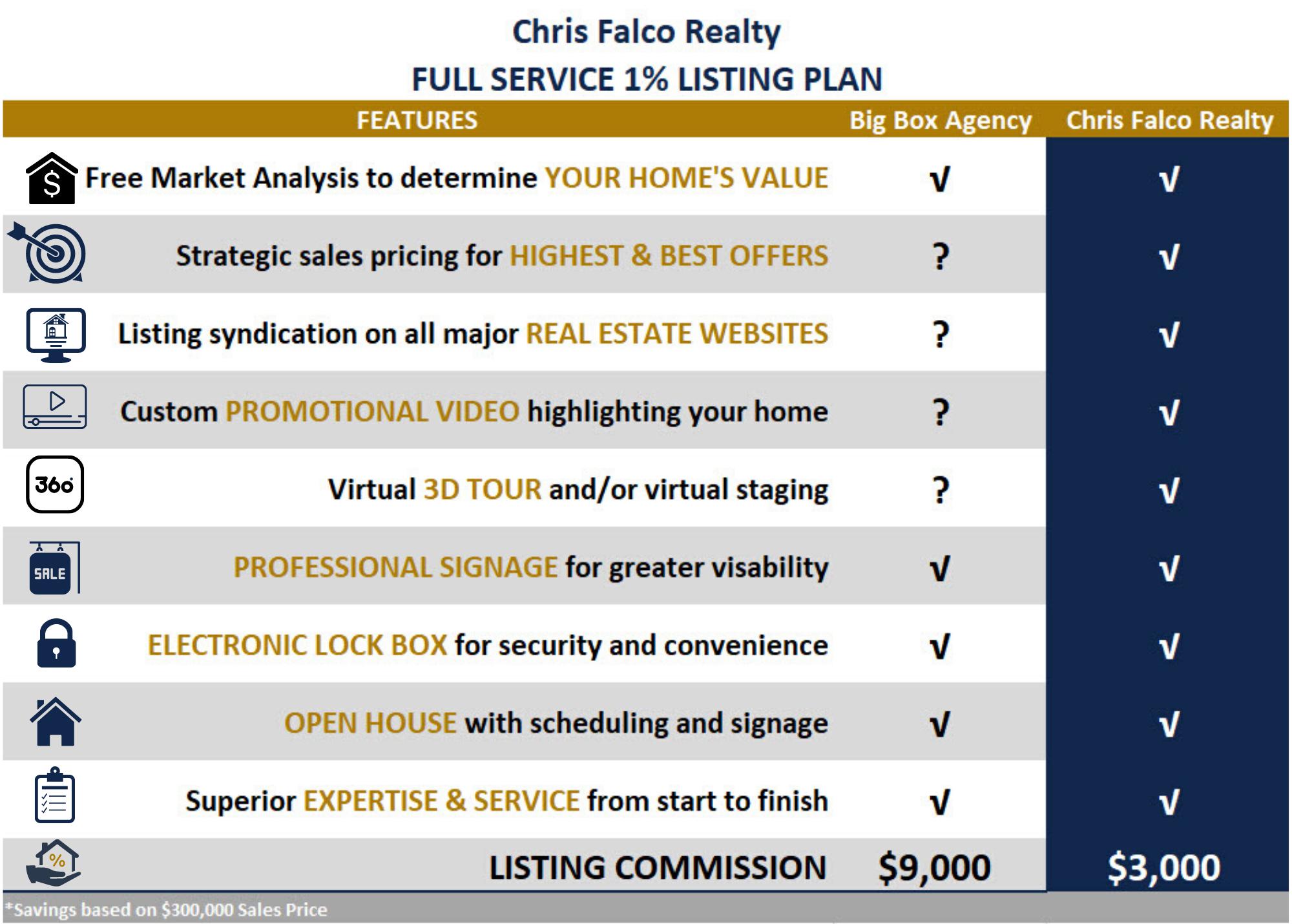 Chris Falco  Full service Listing Plan