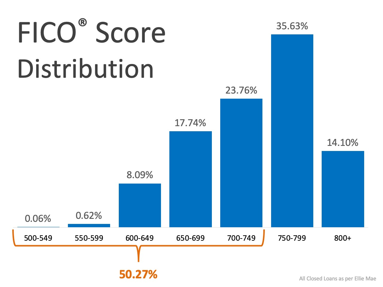 What FICO Score Do You Need to Qualify for a Mortgage
