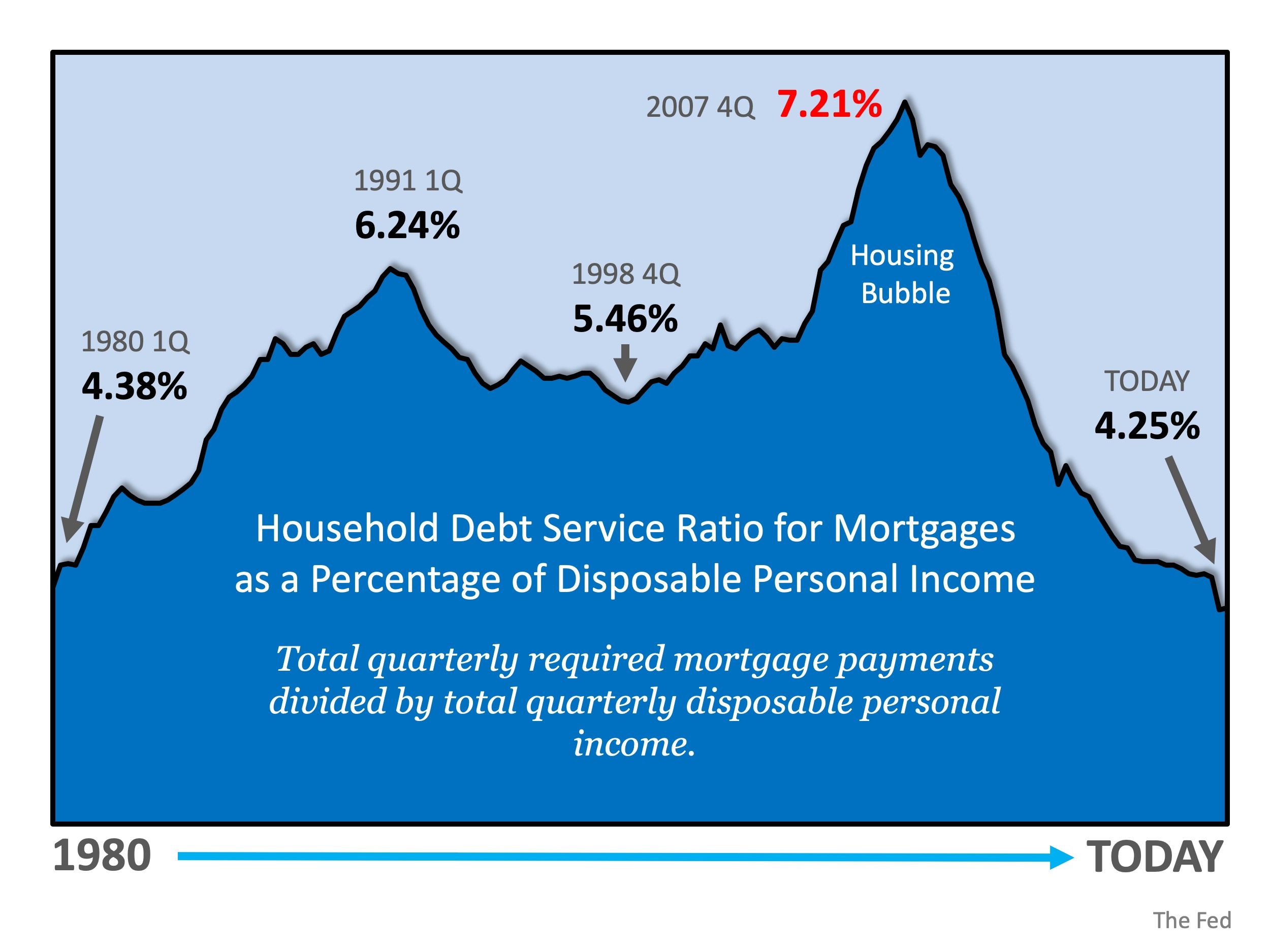 Is Mortgage Debt out of Control?
