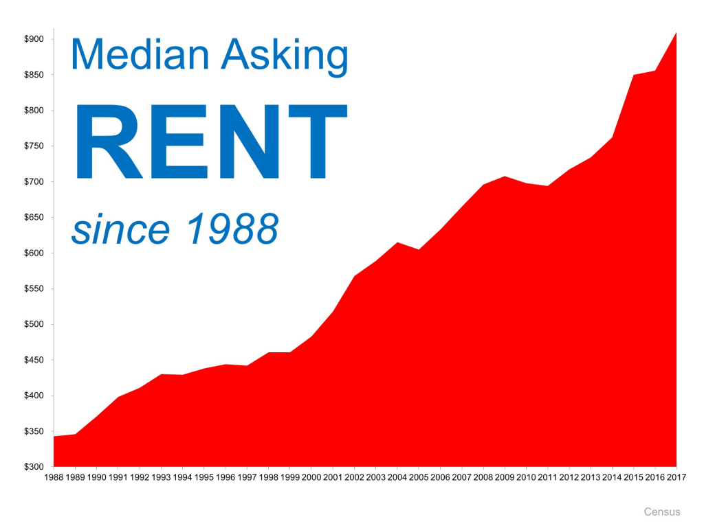 Renting Versus Owning A Home