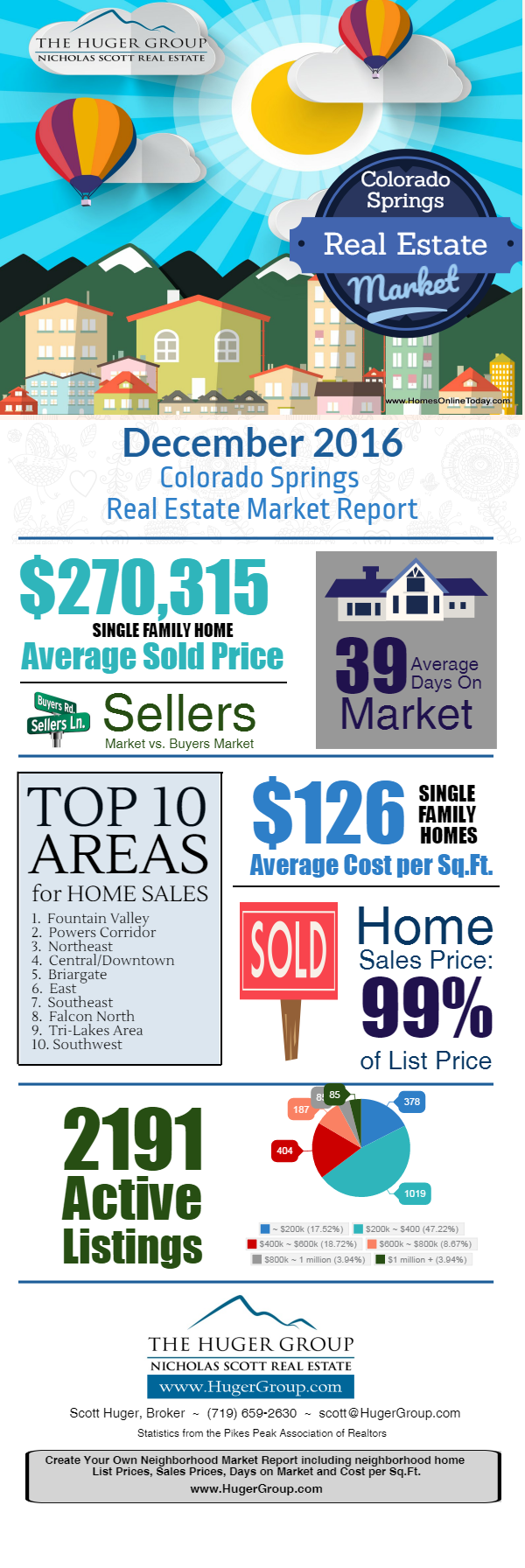 Colorado Springs Real Estate Market Report December 2016