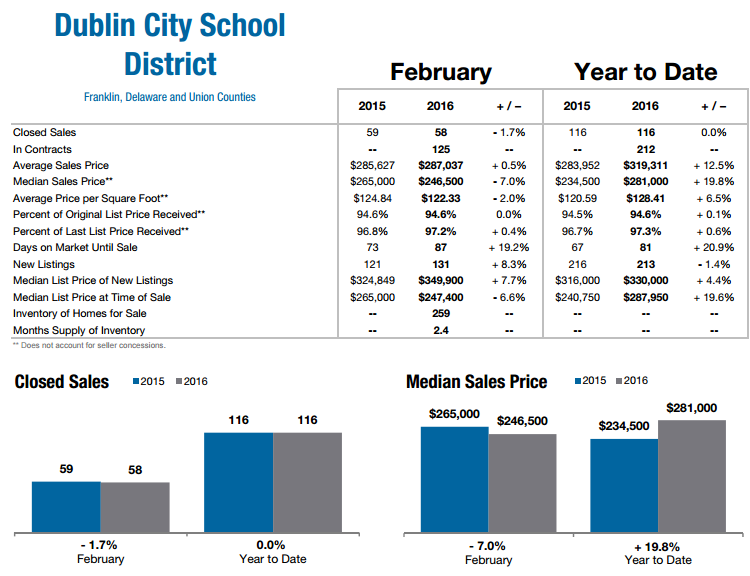 Dublin Ohio Real Estate Market Stats Feb 2016