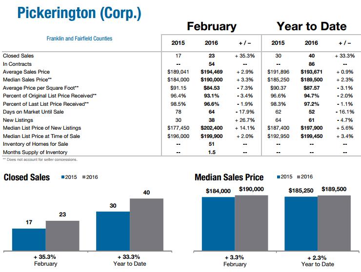 Pickerington Ohio Market Stats Feb 2016