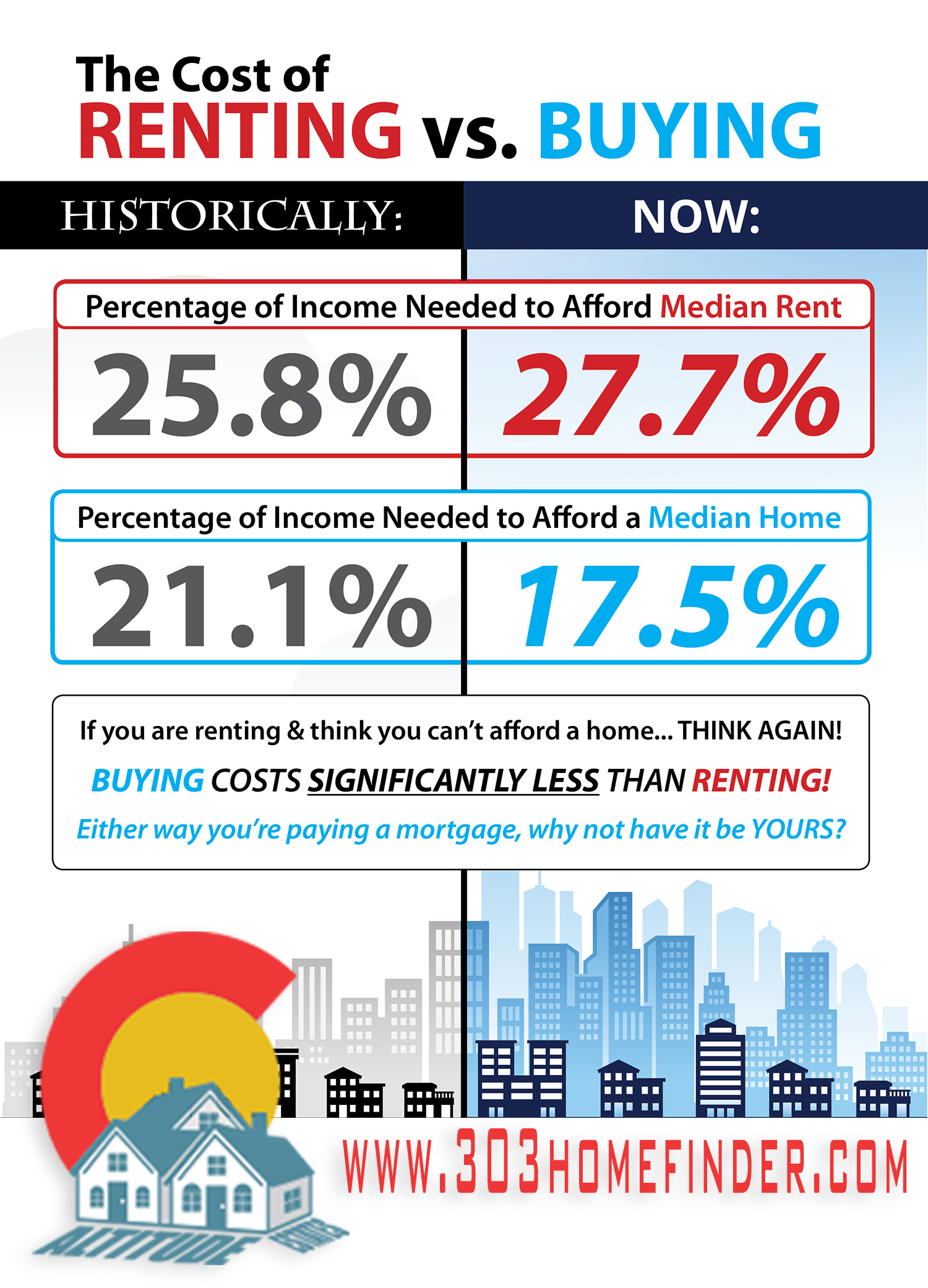 The cost of renting vs owning