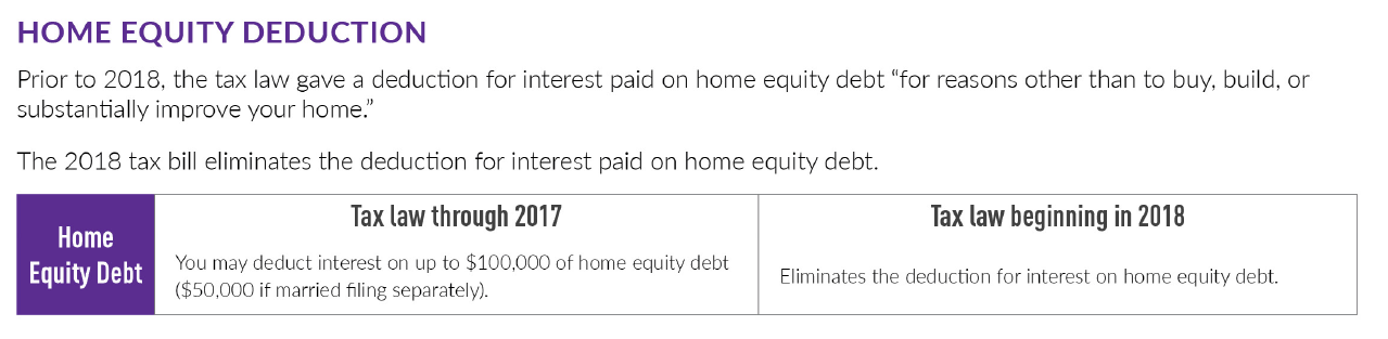 Seattle Home Equity Mortgage Tax Deduction