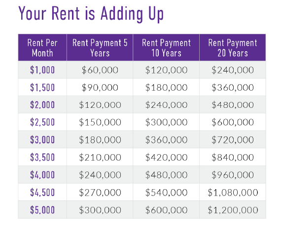 Seattle Rent vs Own