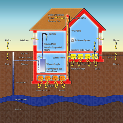 Radon in Erie CO Homes