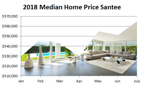 2018 Median Home Price Santee