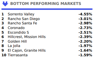 Bottom 10 Real Estate Markets in San Diego 2019 June