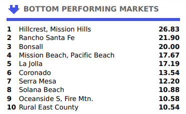 Bottom 10 Performing San Diego Real Estate Markets