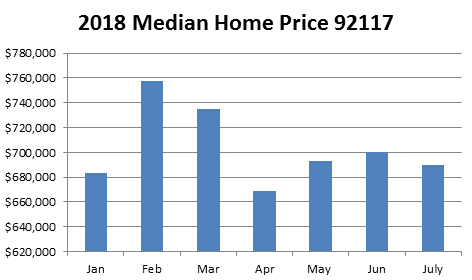 Clairemont Median Home Price 2018 Chart