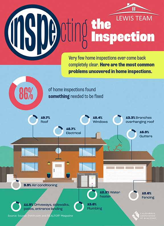 Home Inspection Process San Diego CA