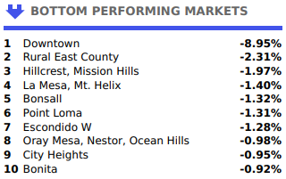 San Diego 2019 bottom performing real estate areas September