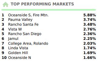 San Diego 2019 top performing real estate areas September